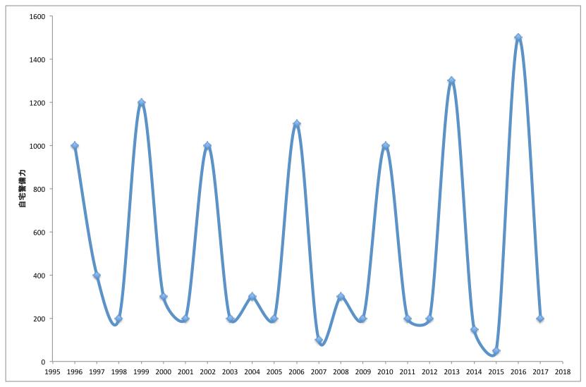 自宅警備力グラフ.001