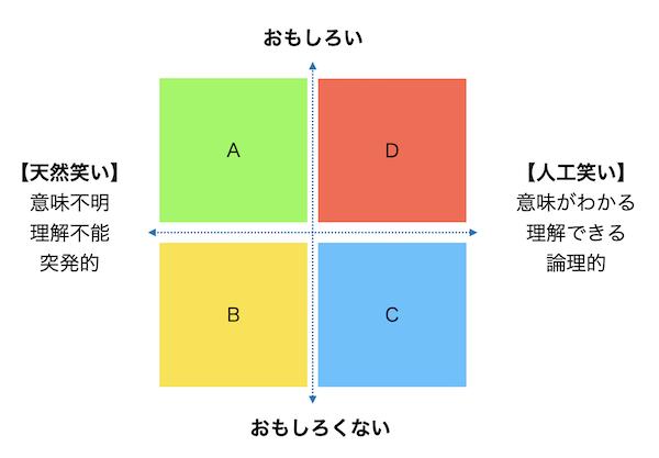 左側に「天然」右側に「人工」上側に「おもしろい」下側に「おもしろくない」を配置した図です